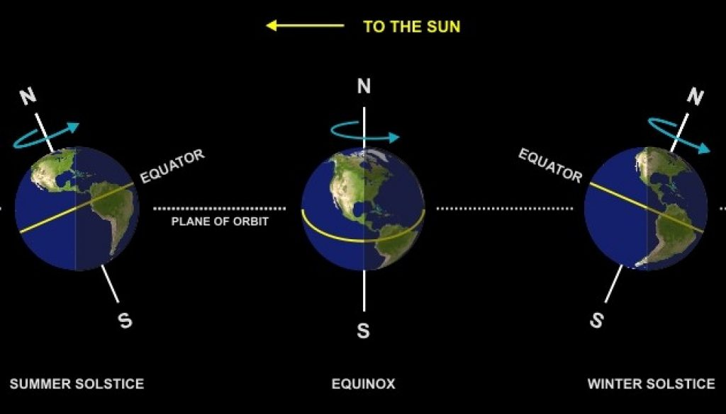 The Summer Solstice - Its Meaning to a Navigator - Fortune ...